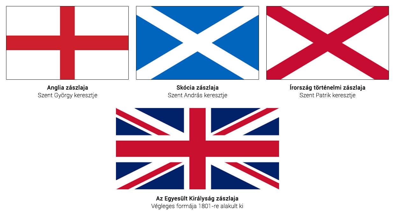 A Union Jack kialakulása